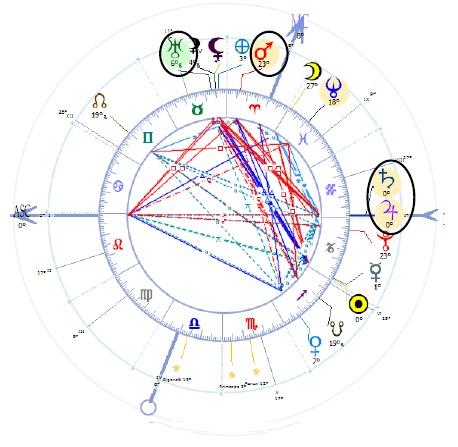 astrologie mondiale 2020